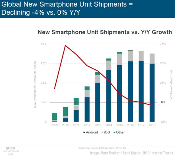 Meeker Smartphone Usage