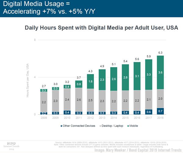 Meeker Digital Usage