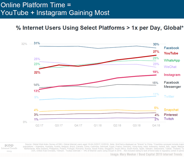 Meeker Social Platforms