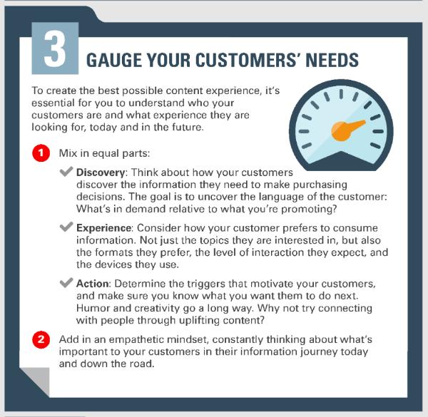 Content Marketing Customer Needs