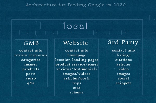 Image detailing the architecture of local SEO, including what you should put on GMB, website, and via 3rd parties (all detailed in text below)