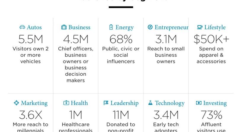 Forbes Media Figures
