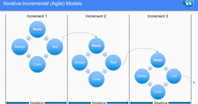 Iterative Incremental Agile Models - Software Testing