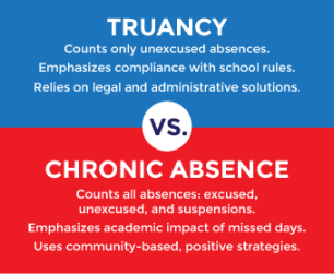 absent.truancy vs chronic absence