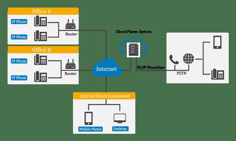 5 redenen waarom een cloud PBX van Roger Telecom!