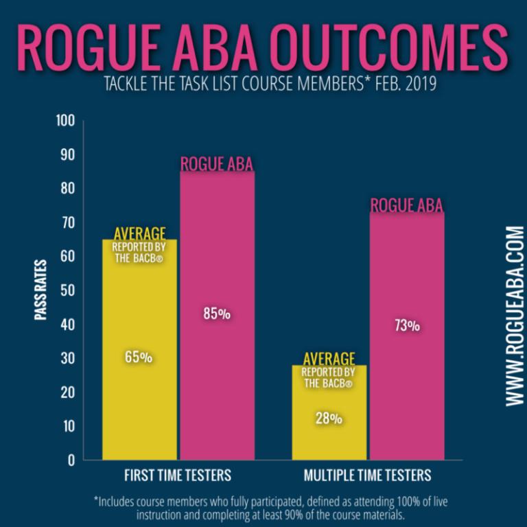 BCBA pass rates