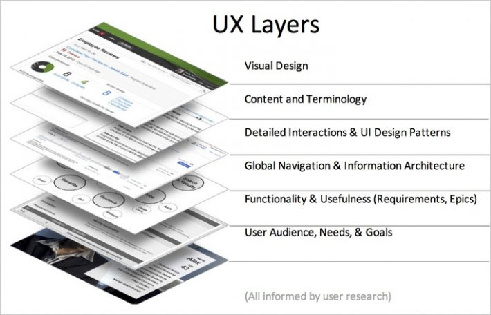 chart user experience