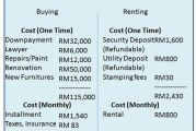 Why This Property Renting Vs Buying Comparison Is Wrong