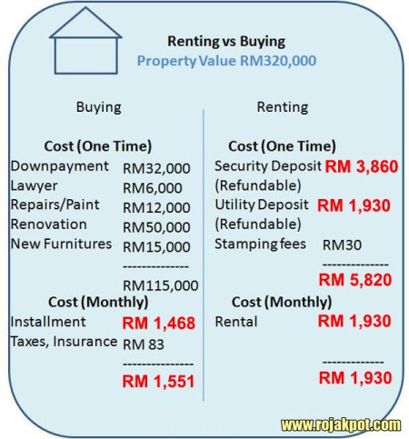 The correct Renting vs Buying comparison