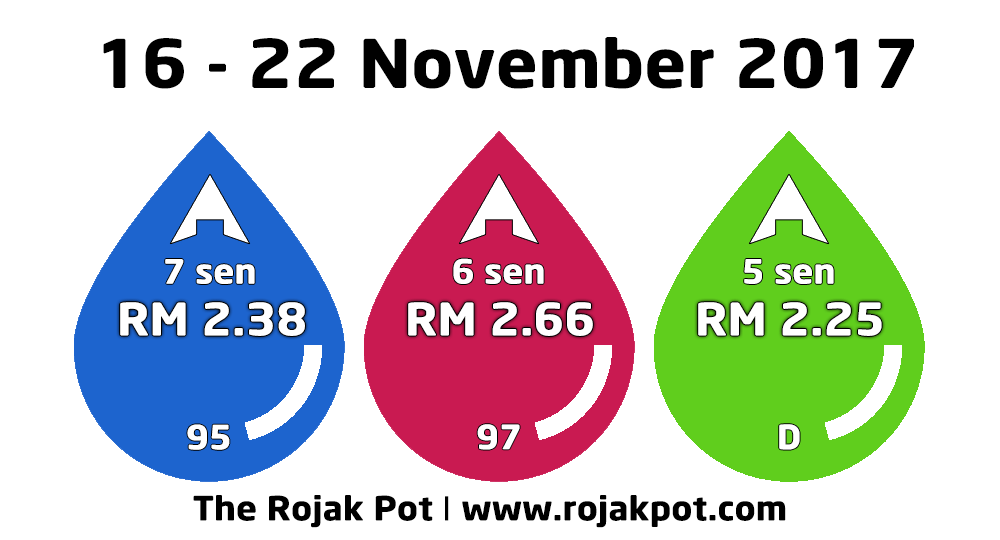 The Malaysian Diesel & Petrol Price - Current