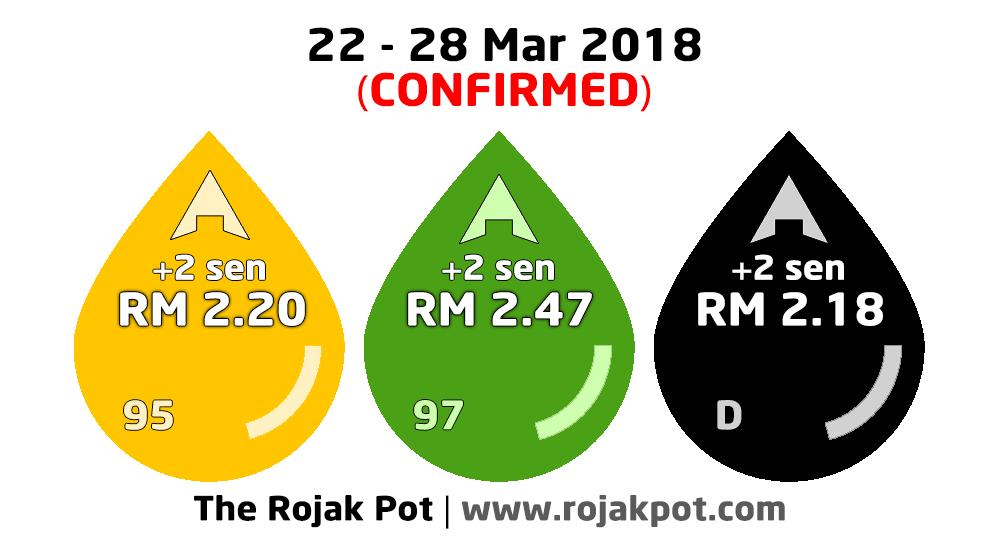 The Current Diesel & Petrol Price