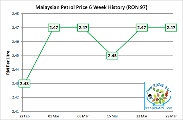 The Latest Malaysian Diesel & Petrol Price List & History ...