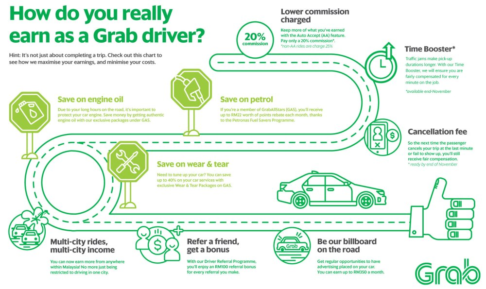 Grab Driver Cheat Sheet