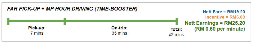 Grab Time Booster example