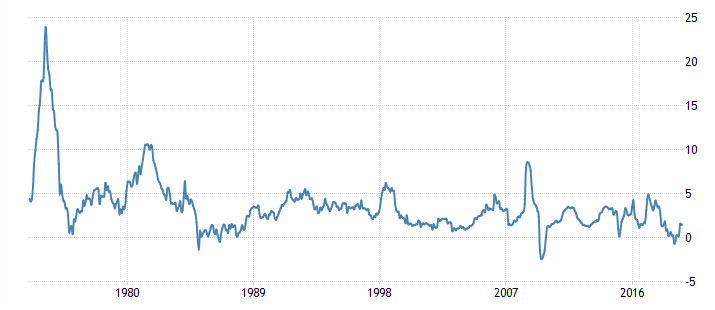 Historical inflation rate for Malaysia