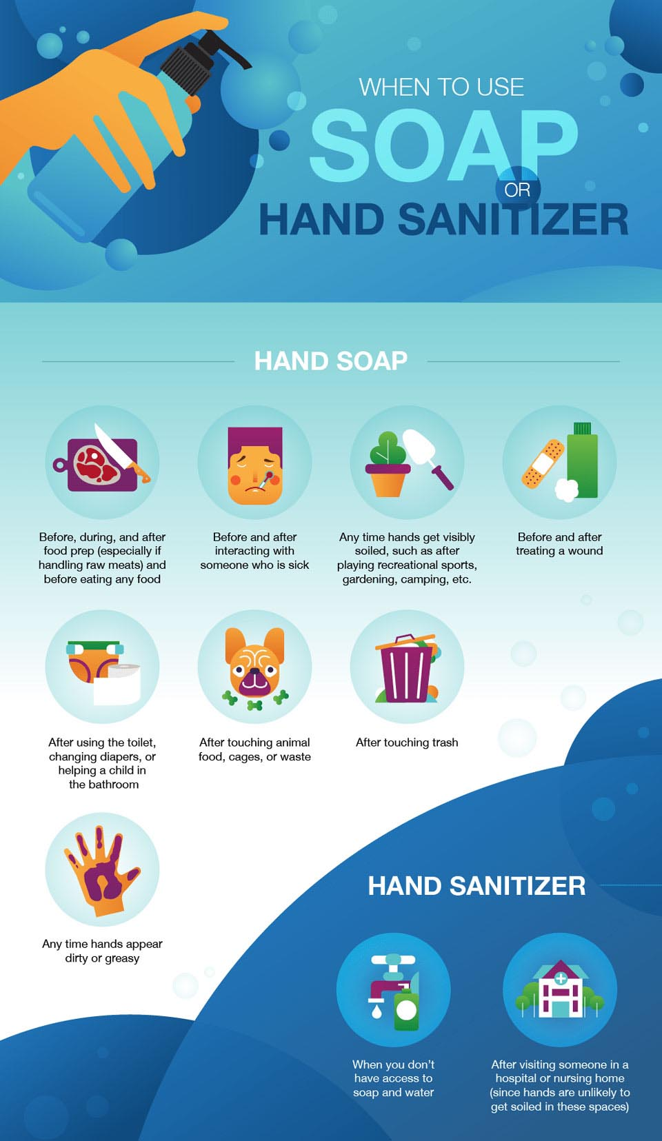 Hand Sanitiser vs Soap - When to Use