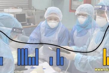 COVID-19 in Malaysia : 1183 Cases, 153 New, 5 More Dead!