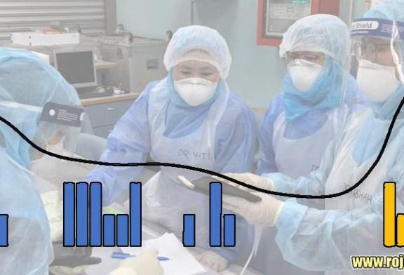COVID-19 in Malaysia : 3483 Cases, 150 New, 4 More Dead