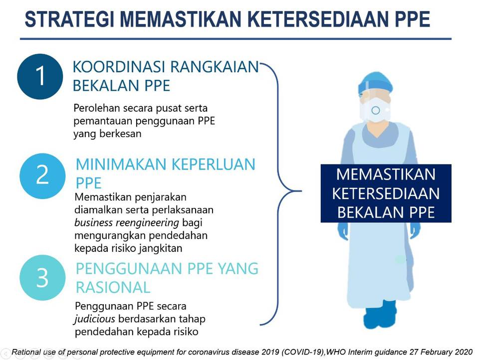 Malaysia PPE strategy