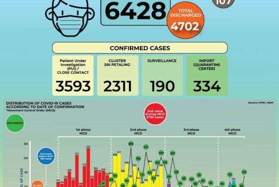 MOH 2020-05-06 cases 02
