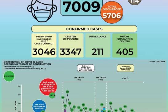 MOH 2020-05-20 cases 02