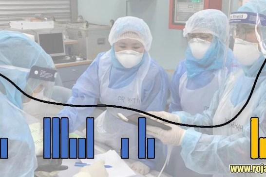 COVID-19 Malaysia : 8943 Cases, 8607 Recovered, 124 Dead