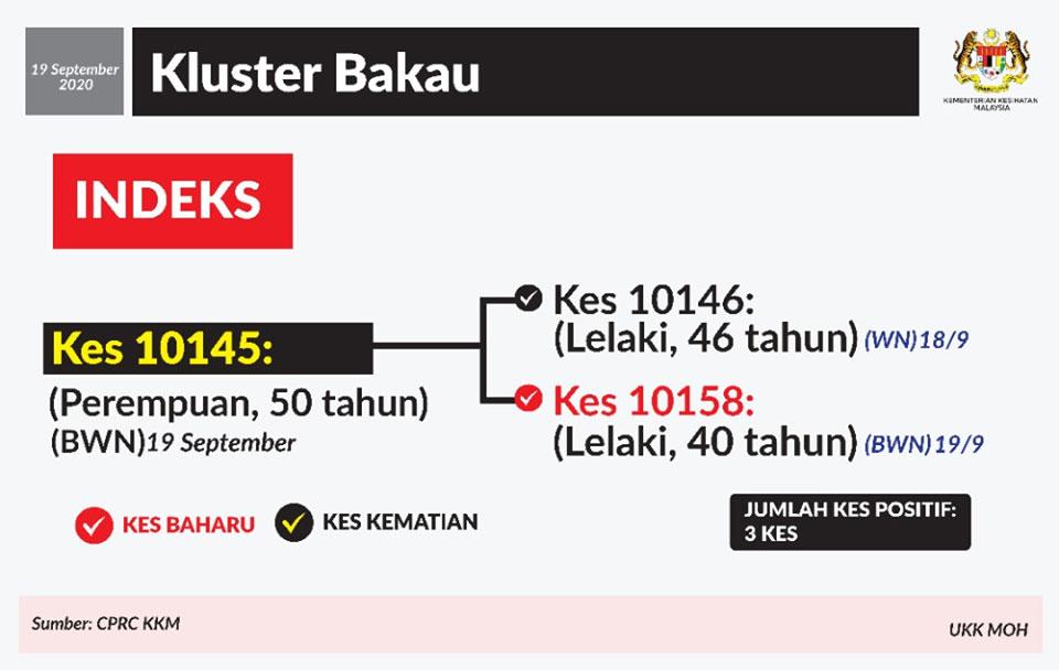 Bakau Cluster 19 September 2020