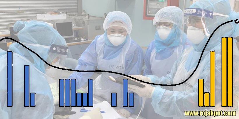 COVID-19 Malaysia : 14368 Cases, 10519 Healed, 146 Dead