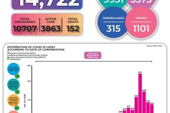 Malaysia COVID-19 2020-10-09 cases 02