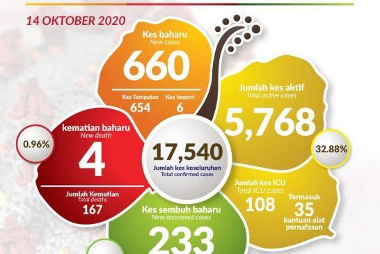 Malaysia COVID-19 2020-10-14 cases 01