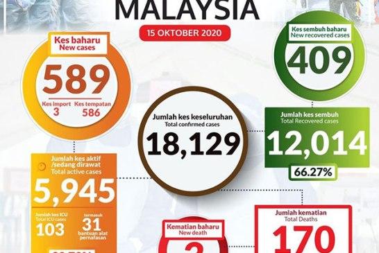 Malaysia COVID-19 2020-10-15 cases 01