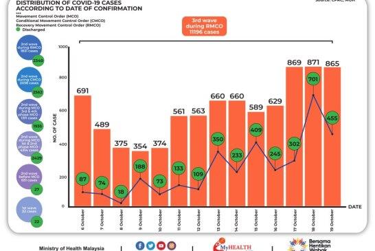 Malaysia COVID-19 2020-10-19 cases 02