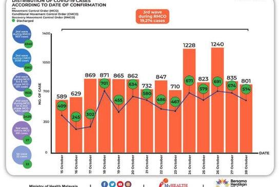 Malaysia COVID-19 2020-10-28 cases 02