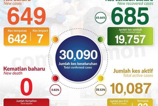 Malaysia COVID-19 2020-10-29 cases 01
