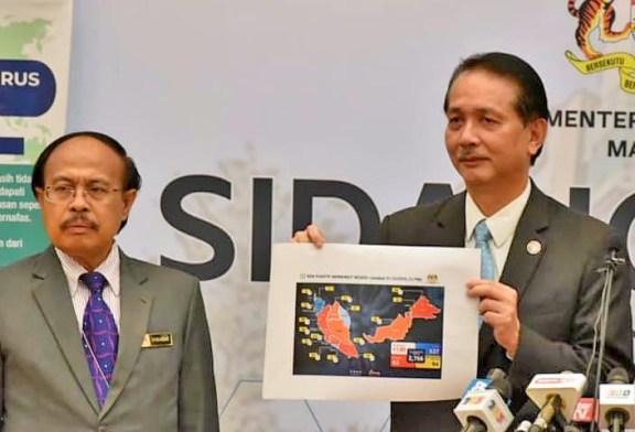 COVID-19 Malaysia : 47417 Cases, 34785 Healed, 309 Dead