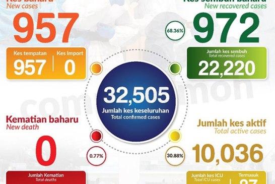 Malaysia COVID-19 2020-11-01 cases 01