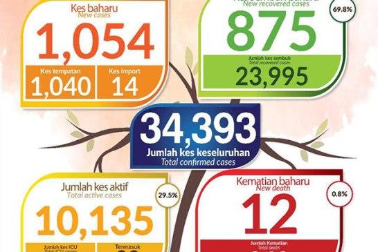 Malaysia COVID-19 2020-11-03 cases 01