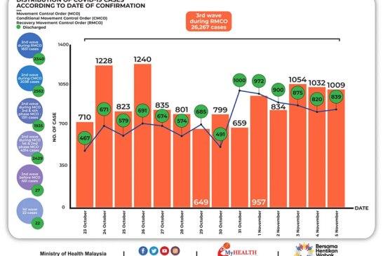 Malaysia COVID-19 2020-11-05 cases 02