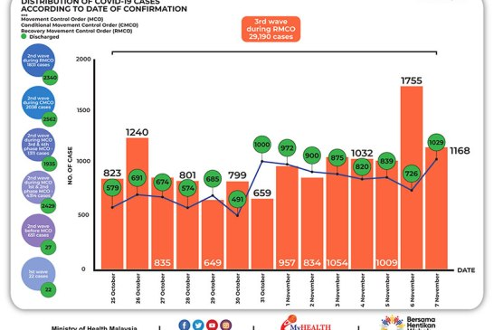 Malaysia COVID-19 2020-11-07 cases 02