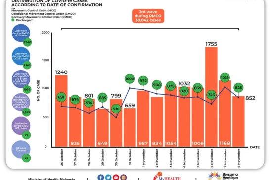 Malaysia COVID-19 2020-11-08 cases 02
