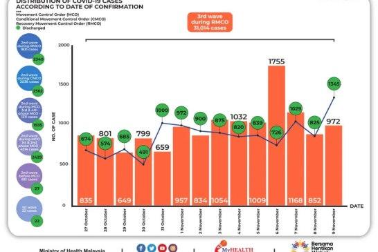 Malaysia COVID-19 2020-11-09 cases 02