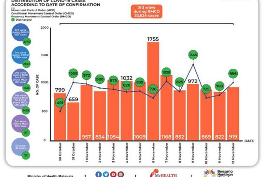 Malaysia COVID-19 2020-11-12 cases 02