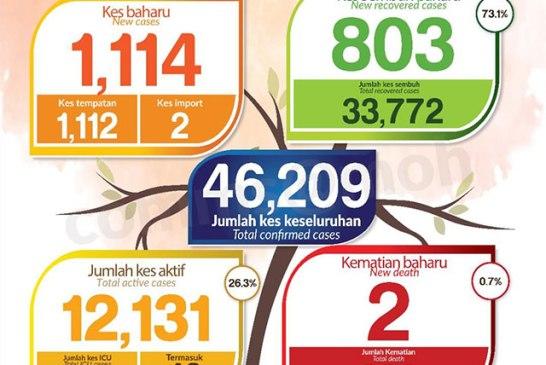 Malaysia COVID-19 2020-11-14 cases 01