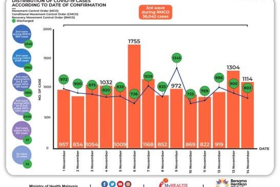 Malaysia COVID-19 2020-11-14 cases 02