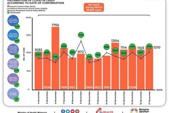 Malaysia COVID-19 2020-11-17 cases 02