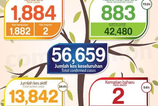 Malaysia COVID-19 2020-11-23 cases 01