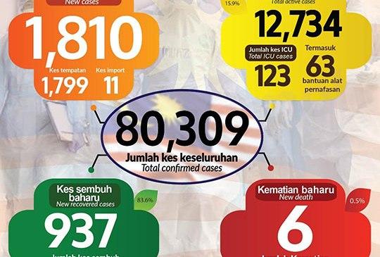 Malaysia COVID-19 2020-12-11 cases 01
