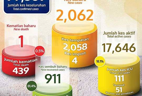 Malaysia COVID-19 2020-12-22 cases 01