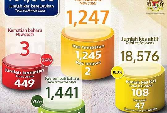Malaysia COVID-19 2020-12-25 cases 01