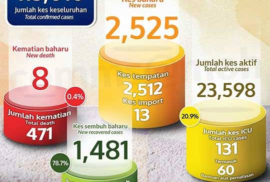 Malaysia COVID-19 2020-12-31 cases 01